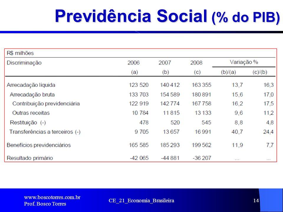 Previdência Social (% do PIB). www.boscotorres.com.br Prof. Bosco Torres CE_21_Economia_Brasileira14