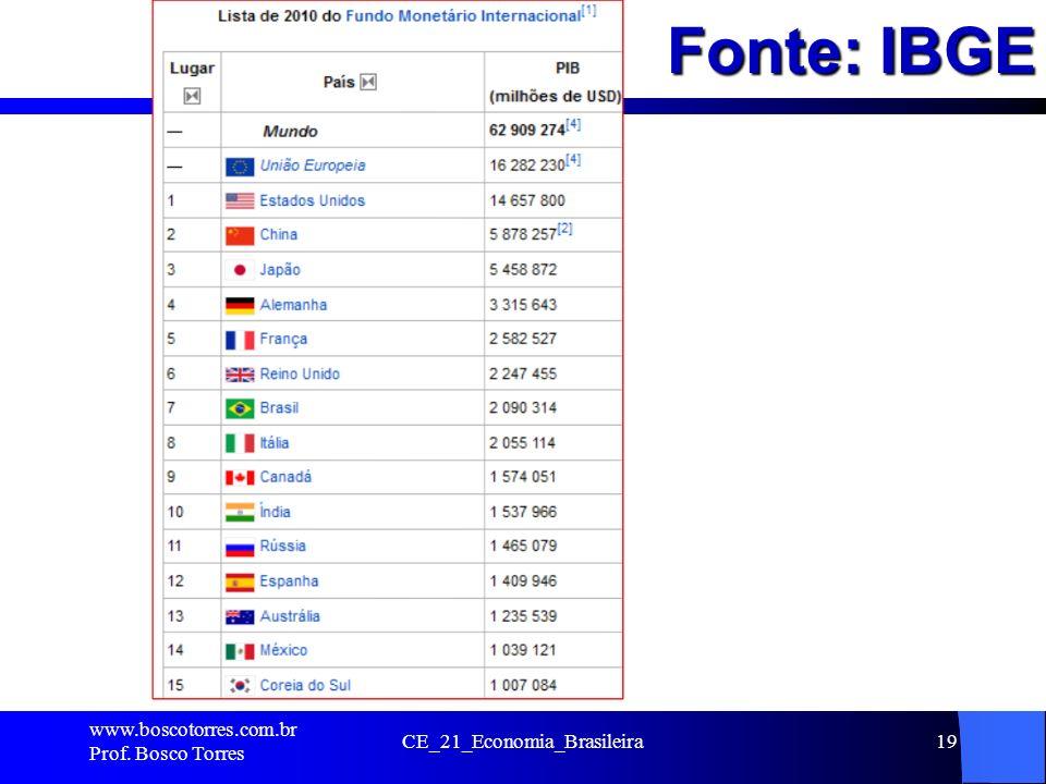Fonte: IBGE. www.boscotorres.com.br Prof. Bosco Torres CE_21_Economia_Brasileira19
