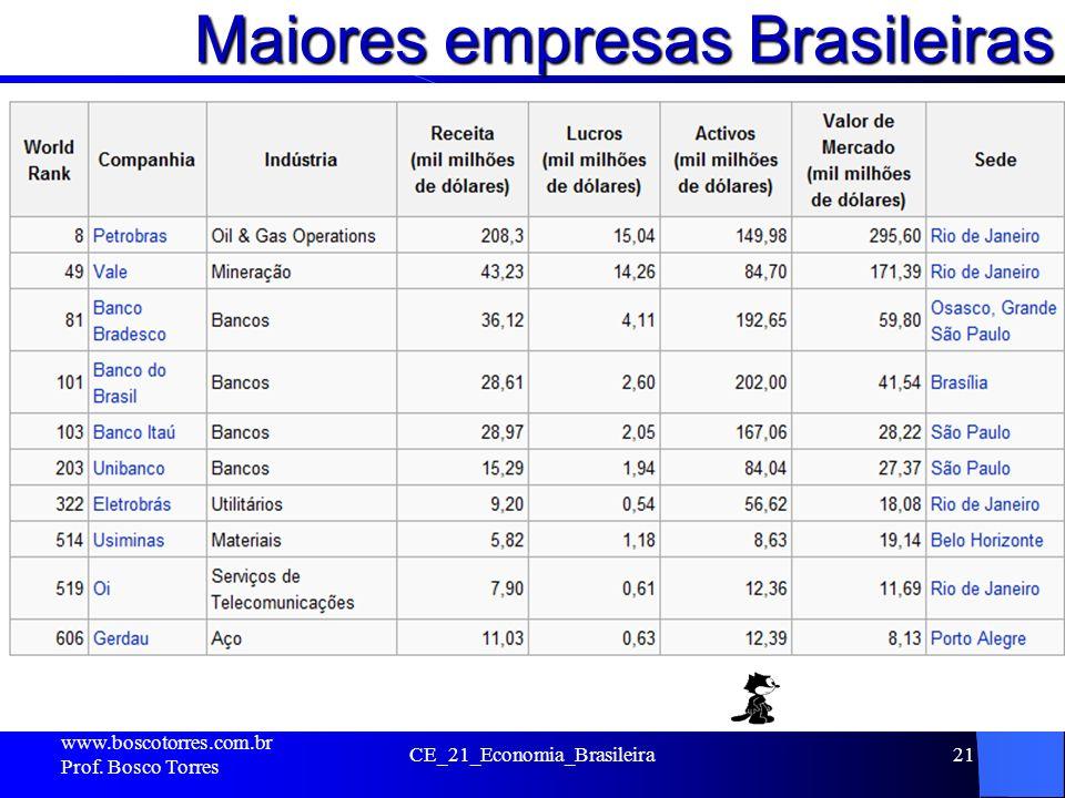 Maiores empresas Brasileiras. www.boscotorres.com.br Prof. Bosco Torres CE_21_Economia_Brasileira21
