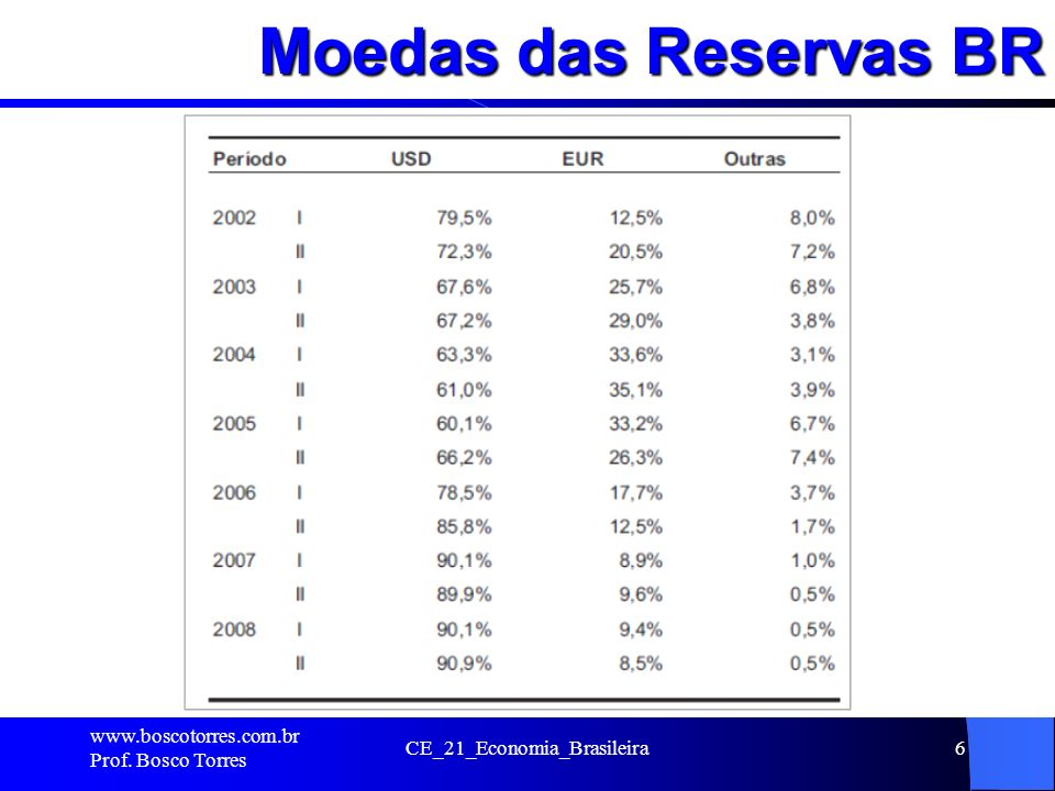 Moedas das Reservas BR. www.boscotorres.com.br Prof. Bosco Torres CE_21_Economia_Brasileira6