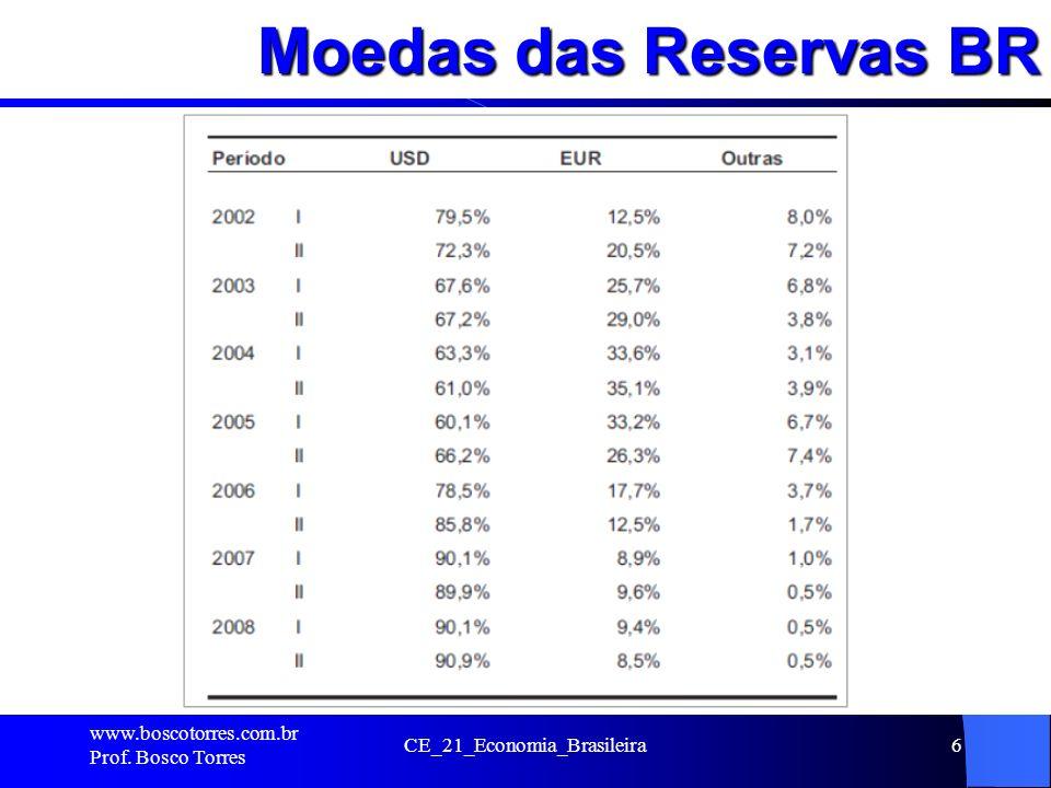 PIB Brasil. www.boscotorres.com.br Prof. Bosco Torres CE_21_Economia_Brasileira17