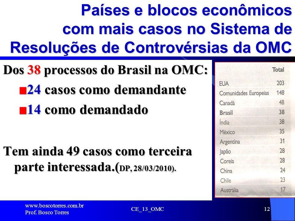 Países e blocos econômicos com mais casos no Sistema de Resoluções de Controvérsias da OMC Dos 38 processos do Brasil na OMC: 24 casos como demandante