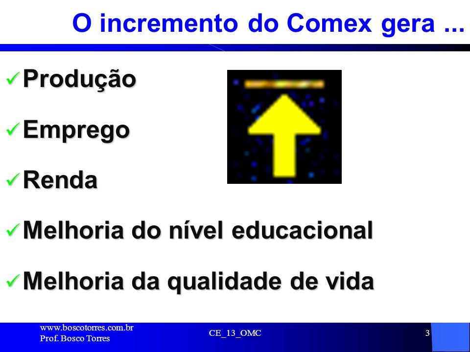 CE_13_OMC3 O incremento do Comex gera... Produção Produção Emprego Emprego Renda Renda Melhoria do nível educacional Melhoria do nível educacional Mel