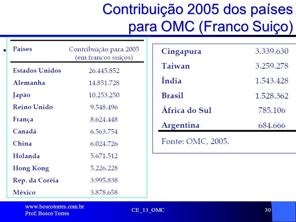 Contribuição 2005 dos países para OMC (Franco Suiço). www.boscotorres.com.br Prof. Bosco Torres CE_13_OMC30