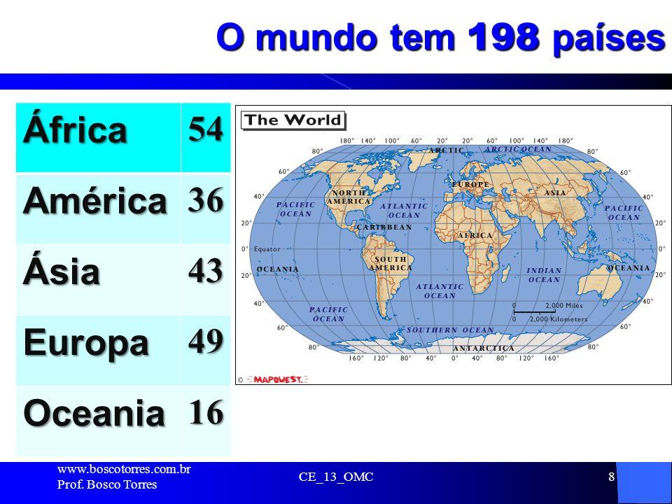 O mundo tem 198 países. CE_13_OMC8 África54 América36 Ásia43 Europa49 Oceania16 www.boscotorres.com.br Prof. Bosco Torres