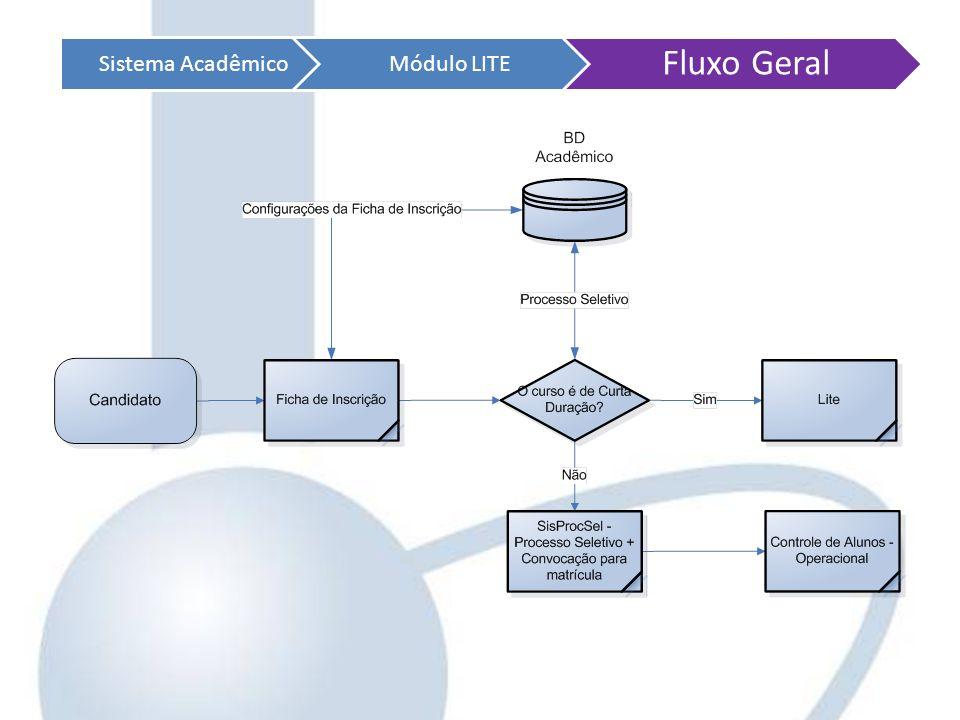 Sistema AcadêmicoMódulo LITE Fluxo Geral