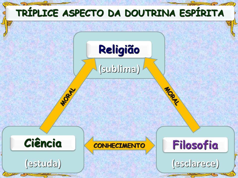 (estuda) CiênciaCiência (esclarece) FilosofiaFilosofia (sublima) ReligiãoReligião CONHECIMENTO MORAL MORAL