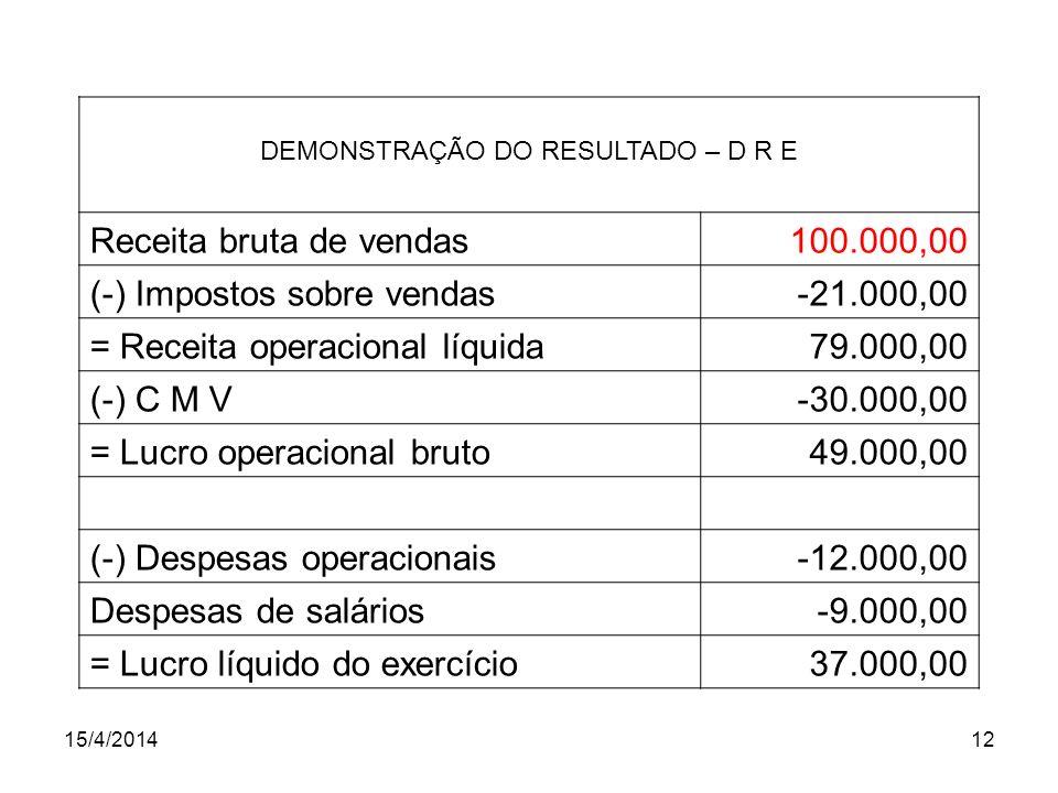 15/4/201412 DEMONSTRAÇÃO DO RESULTADO – D R E Receita bruta de vendas100.000,00 (-) Impostos sobre vendas-21.000,00 = Receita operacional líquida79.00