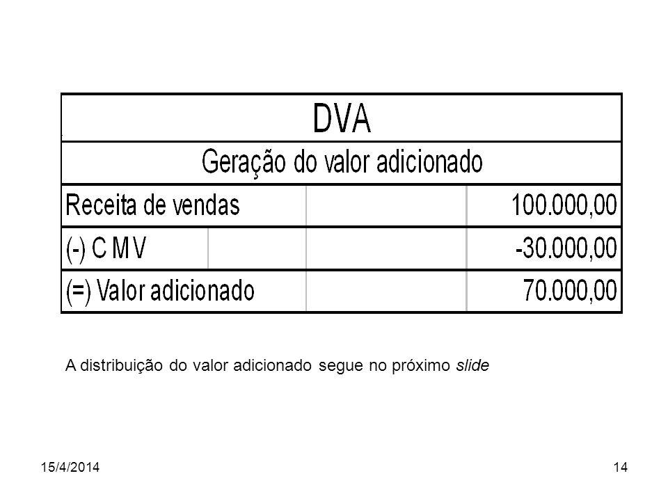 15/4/201414 A distribuição do valor adicionado segue no próximo slide