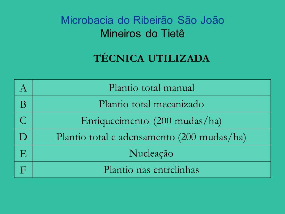 Microbacia do Ribeirão São João Mineiros do Tietê TÉCNICA UTILIZADA APlantio total manual BPlantio total mecanizado C Enriquecimento (200 mudas/ha) D