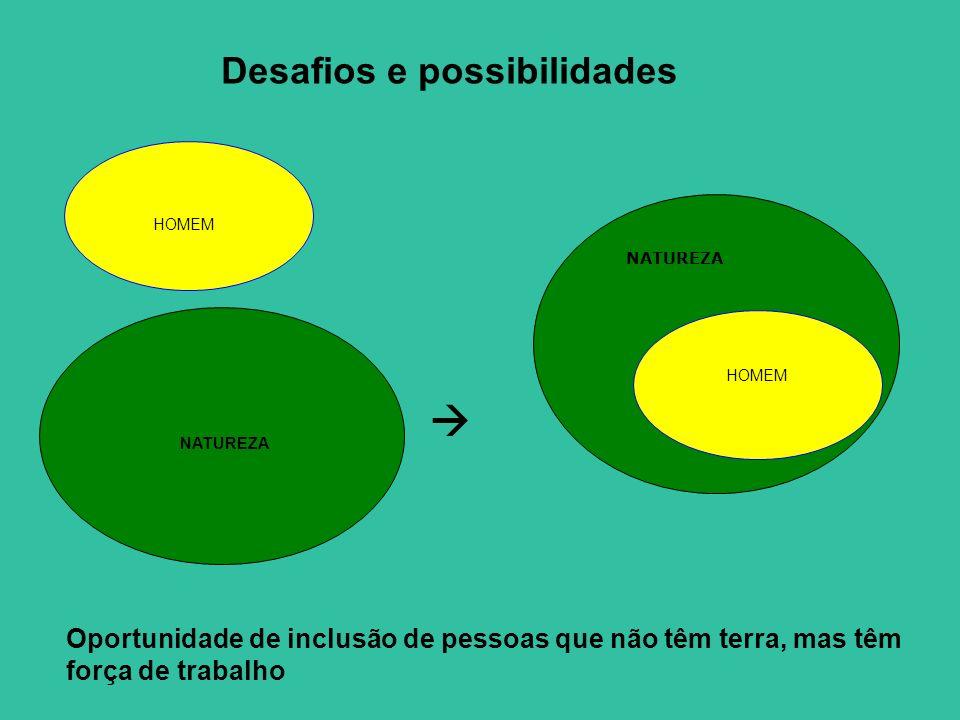 HOMEM NATUREZA HOMEM NATUREZA Desafios e possibilidades Oportunidade de inclusão de pessoas que não têm terra, mas têm força de trabalho
