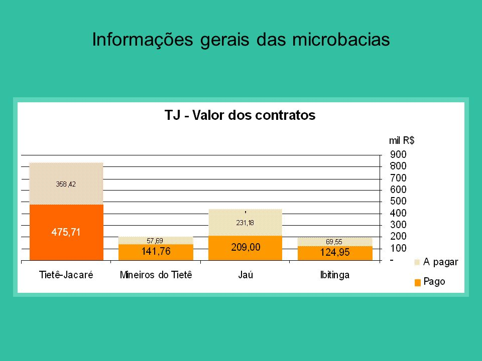 Informações gerais das microbacias
