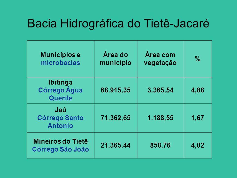 Municípios e microbacias Área do município Área com vegetação % Ibitinga Córrego Água Quente 68.915,353.365,544,88 Jaú Córrego Santo Antonio 71.362,65