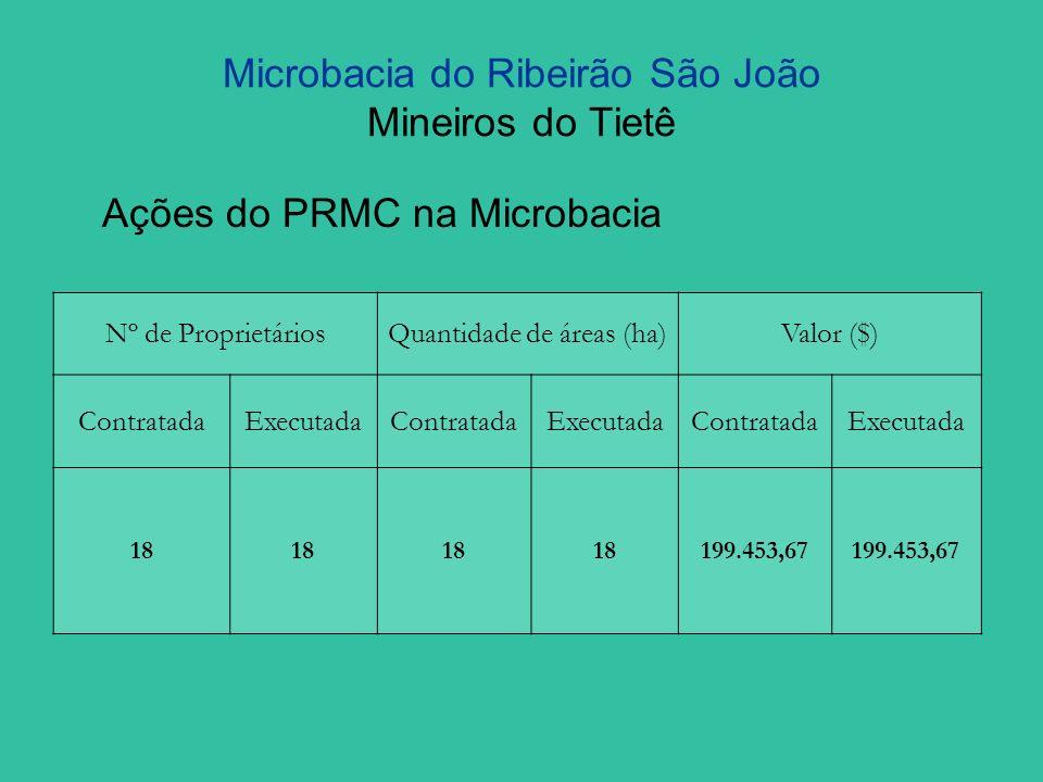 Microbacia do Ribeirão São João Mineiros do Tietê Ações do PRMC na Microbacia Nº de ProprietáriosQuantidade de áreas (ha)Valor ($) ContratadaExecutada
