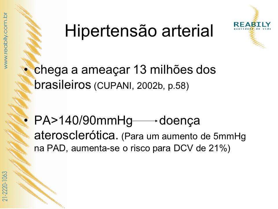 Hipertensão arterial chega a ameaçar 13 milhões dos brasileiros (CUPANI, 2002b, p.58) PA>140/90mmHg doença aterosclerótica. (Para um aumento de 5mmHg
