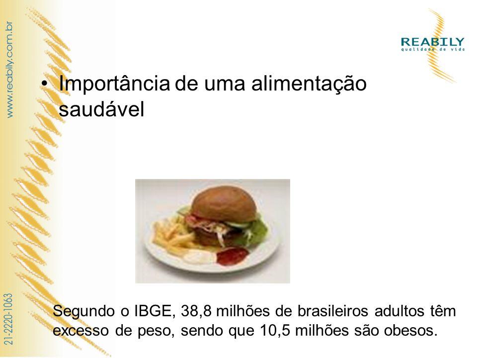 Importância de uma alimentação saudável Segundo o IBGE, 38,8 milhões de brasileiros adultos têm excesso de peso, sendo que 10,5 milhões são obesos.