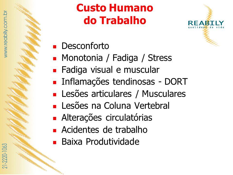 Custo Humano do Trabalho Desconforto Monotonia / Fadiga / Stress Fadiga visual e muscular Inflamações tendinosas - DORT Lesões articulares / Musculare