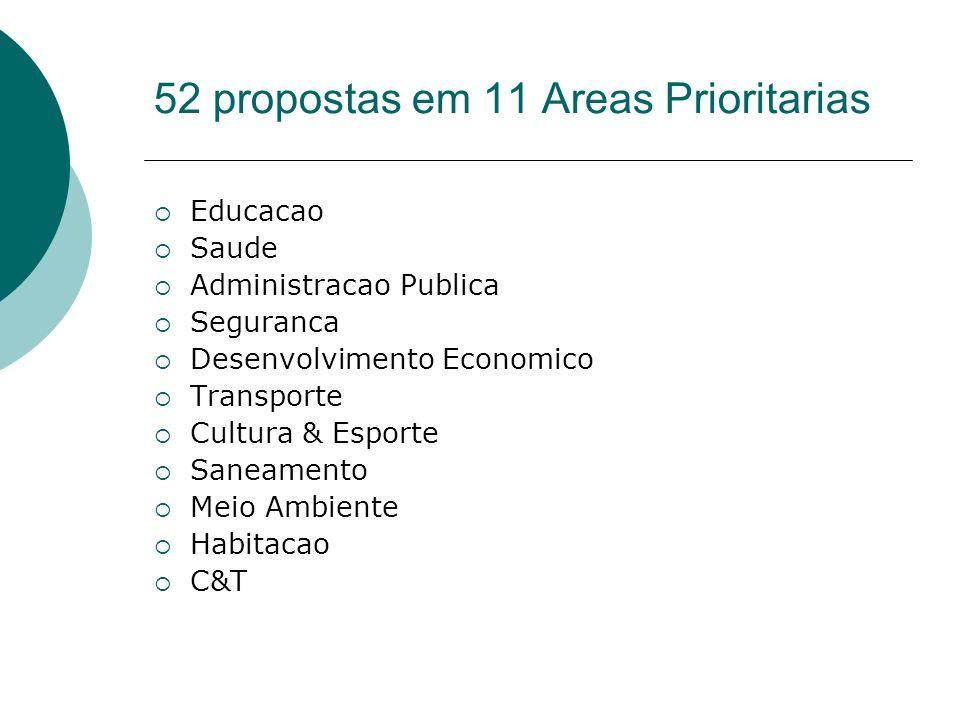 52 propostas em 11 Areas Prioritarias Educacao Saude Administracao Publica Seguranca Desenvolvimento Economico Transporte Cultura & Esporte Saneamento