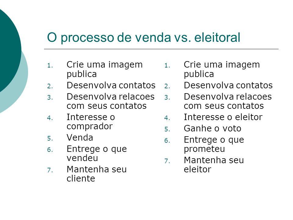 O processo de venda vs. eleitoral 1. Crie uma imagem publica 2. Desenvolva contatos 3. Desenvolva relacoes com seus contatos 4. Interesse o comprador
