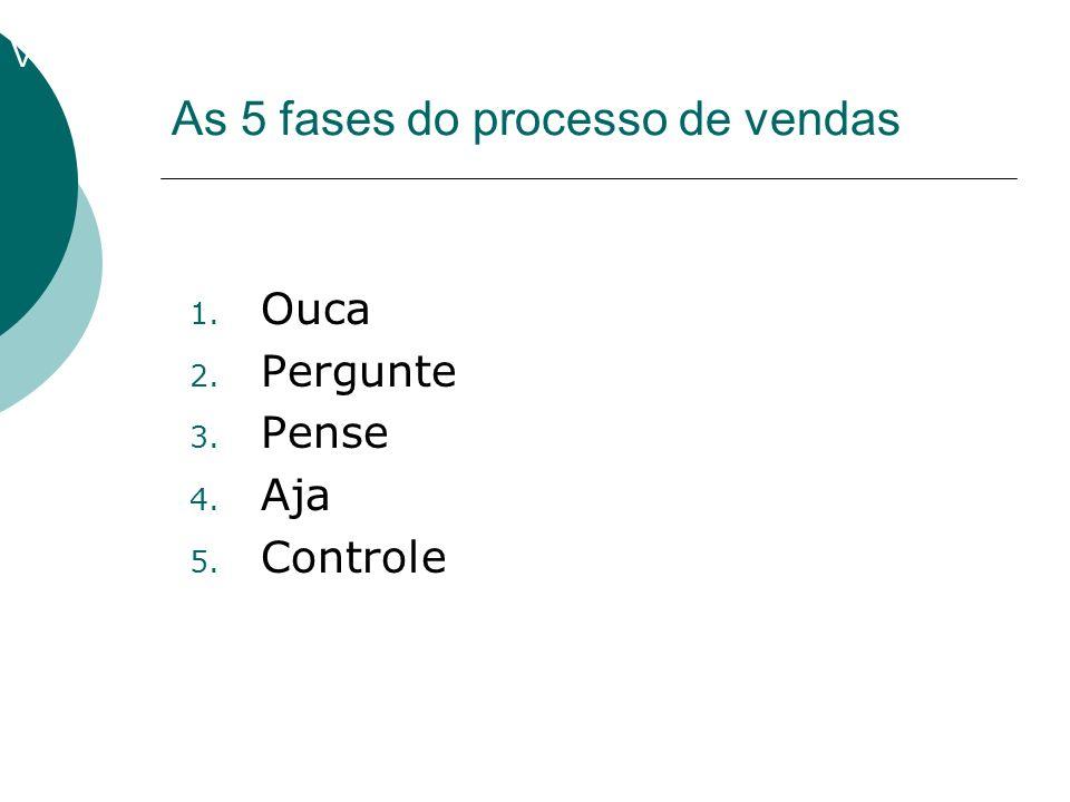 Vender 1. Ouca 2. Pergunte 3. Pense 4. Aja 5. Controle As 5 fases do processo de vendas