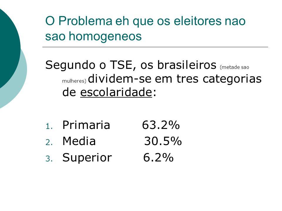 O Problema eh que os eleitores nao sao homogeneos Segundo o TSE, os brasileiros (metade sao mulheres) dividem-se em tres categorias de escolaridade: 1