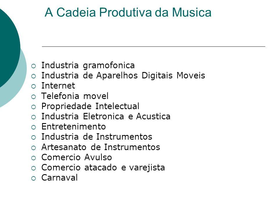 Impacto Economico Global e EUA Musica eh uma das principais atividades das industrias creativas, motor do setor de entretenimento e media, que agora contabiliza 7% do PIB mundial, e esta avaliada em US $ 1.8 trilhoes em 2009 (Fonte: PWC) Crescimento fenomenal do mercado de Musica Digital Portatil.