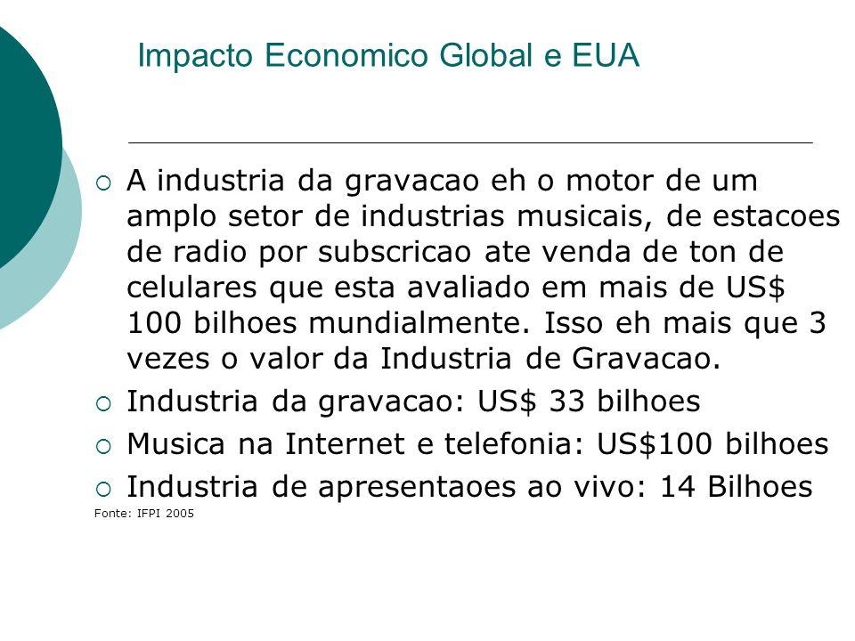 Impacto Economico Global e EUA A industria da gravacao eh o motor de um amplo setor de industrias musicais, de estacoes de radio por subscricao ate ve
