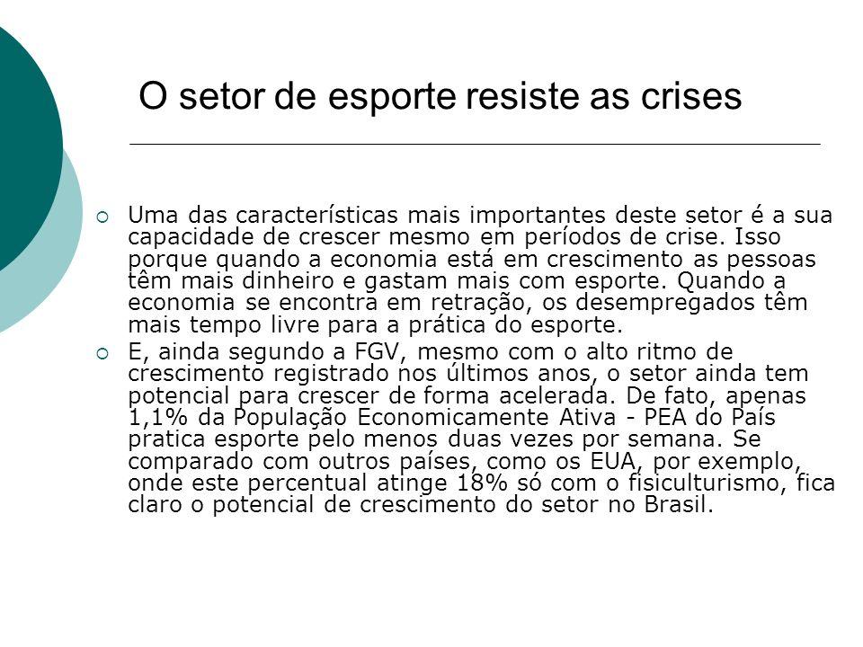 O setor de esporte resiste as crises Uma das características mais importantes deste setor é a sua capacidade de crescer mesmo em períodos de crise. Is