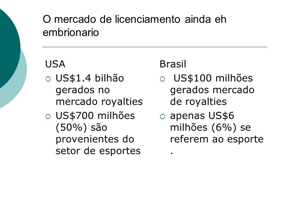 O mercado de licenciamento ainda eh embrionario USA US$1.4 bilhão gerados no mercado royalties US$700 milhões (50%) são provenientes do setor de espor