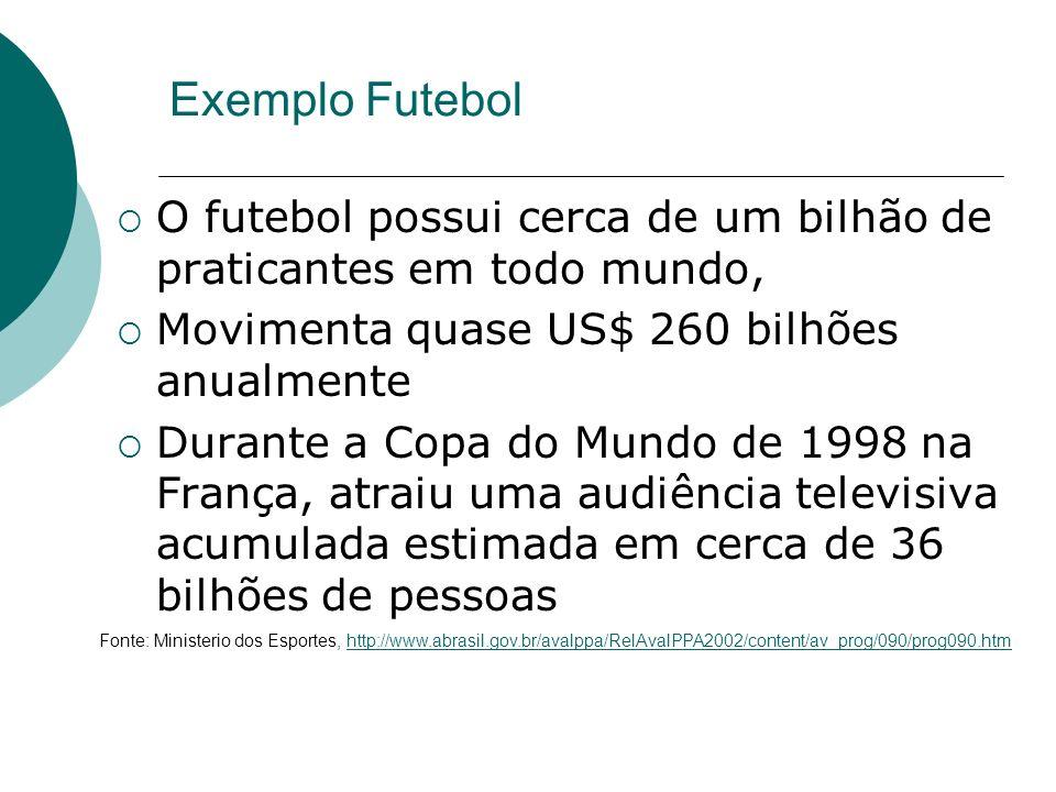 Exemplo Futebol O futebol possui cerca de um bilhão de praticantes em todo mundo, Movimenta quase US$ 260 bilhões anualmente Durante a Copa do Mundo d