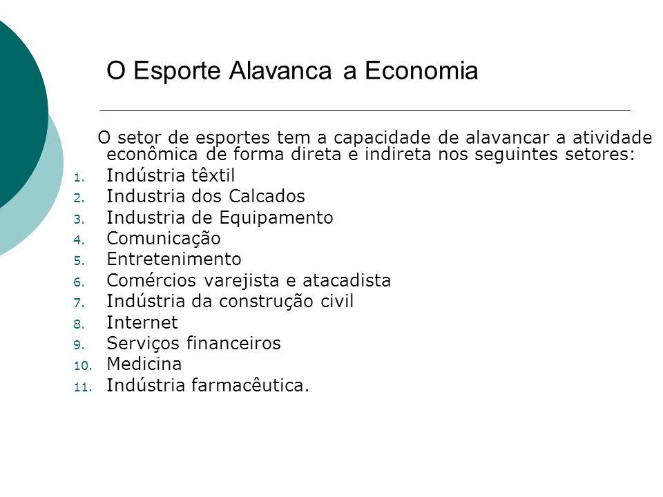 O Esporte Alavanca a Economia O setor de esportes tem a capacidade de alavancar a atividade econômica de forma direta e indireta nos seguintes setores