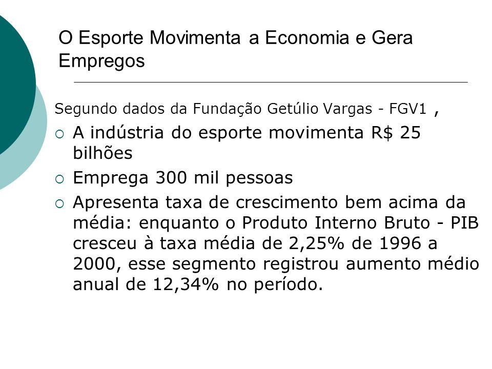O Esporte Movimenta a Economia e Gera Empregos Segundo dados da Fundação Getúlio Vargas - FGV1, A indústria do esporte movimenta R$ 25 bilhões Emprega