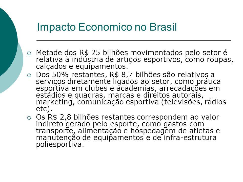 Impacto Economico no Brasil Metade dos R$ 25 bilhões movimentados pelo setor é relativa à indústria de artigos esportivos, como roupas, calçados e equ