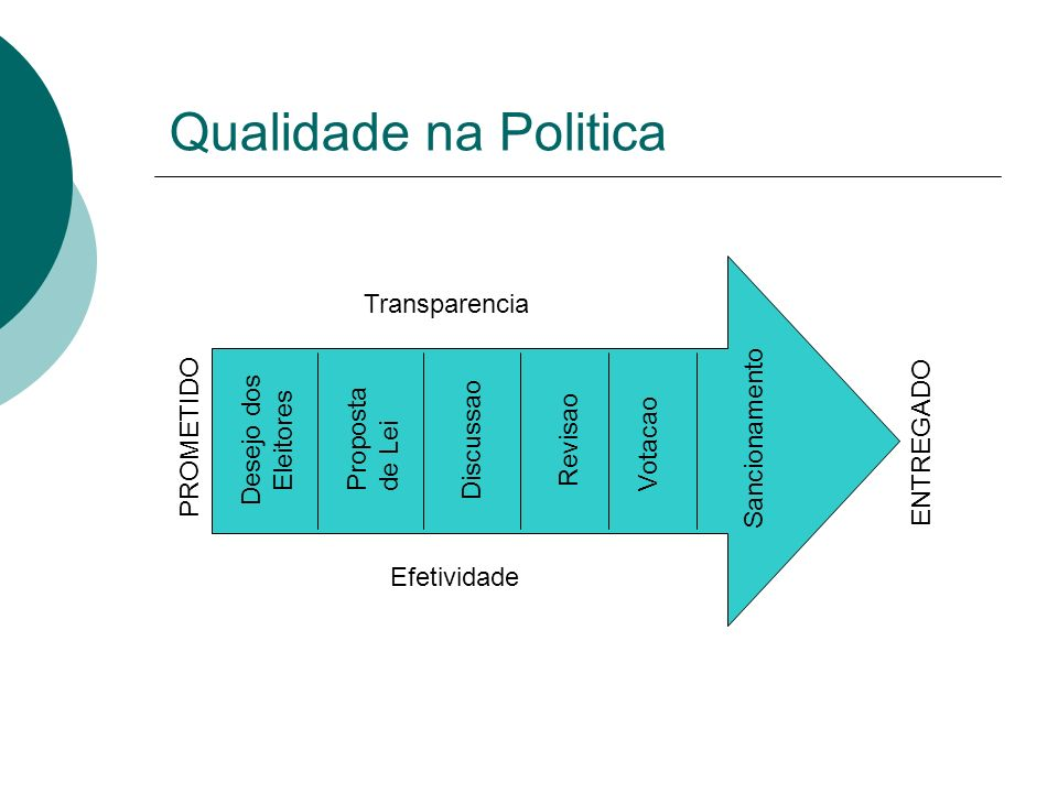 Qualidade na Politica PROMETIDO ENTREGADO Desejo dos Eleitores Proposta de Lei Discussao Revisao Votacao Sancionamento Transparencia Efetividade