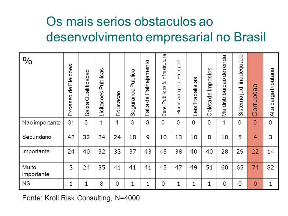 Os mais serios obstaculos ao desenvolvimento empresarial no Brasil % Nao importante313113300001000 Secundario 423224 1891013108 543 Importante 2440323