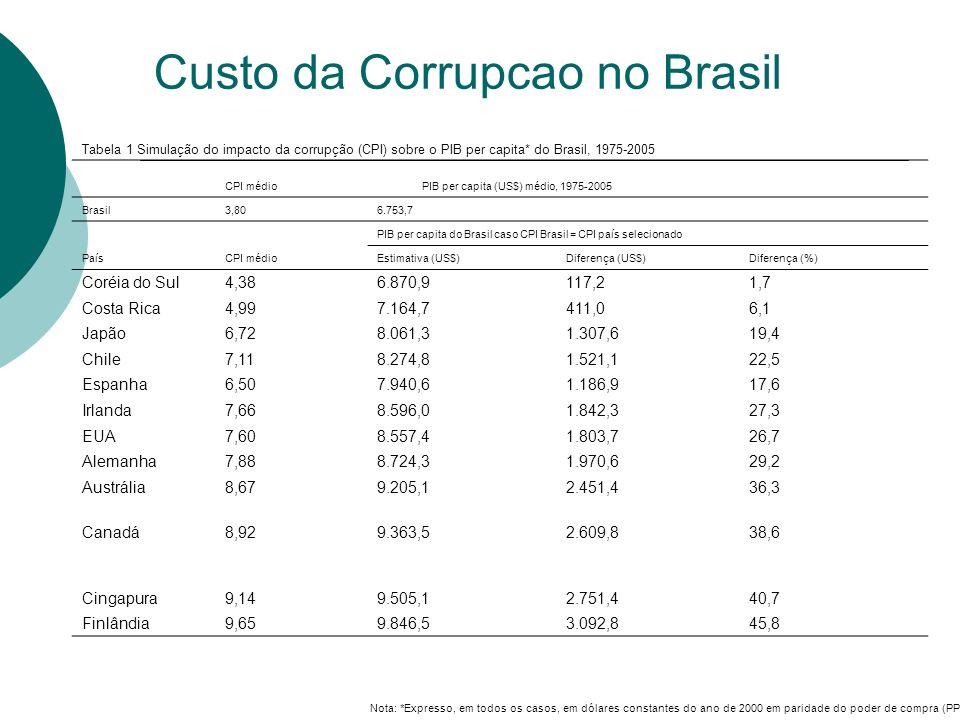 Custo da Corrupcao no Brasil Tabela 1 Simulação do impacto da corrupção (CPI) sobre o PIB per capita* do Brasil, 1975-2005 CPI médio PIB per capita (U
