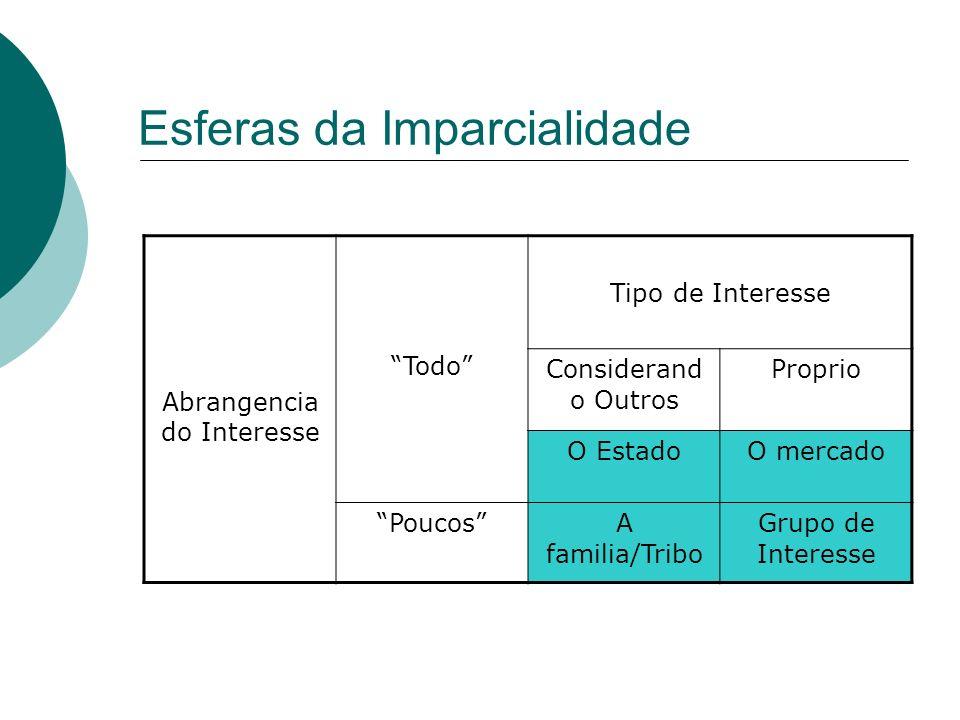 Esferas da Imparcialidade Abrangencia do Interesse Todo Tipo de Interesse Considerand o Outros Proprio O EstadoO mercado PoucosA familia/Tribo Grupo d