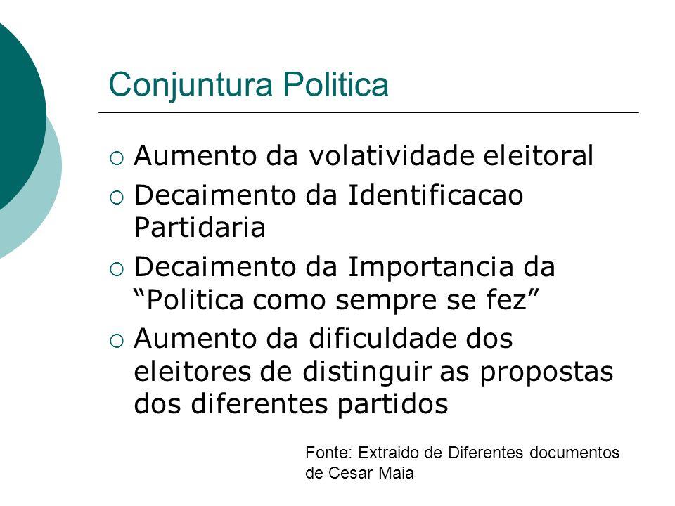 Conjuntura Politica Aumento da volatividade eleitoral Decaimento da Identificacao Partidaria Decaimento da Importancia da Politica como sempre se fez