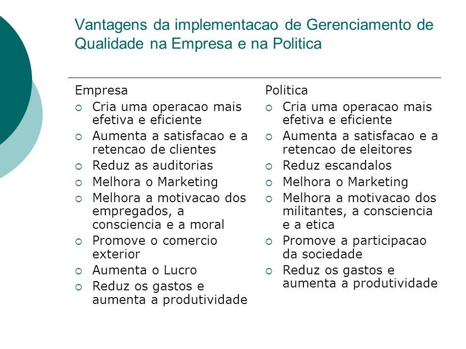Vantagens da implementacao de Gerenciamento de Qualidade na Empresa e na Politica Empresa Cria uma operacao mais efetiva e eficiente Aumenta a satisfa