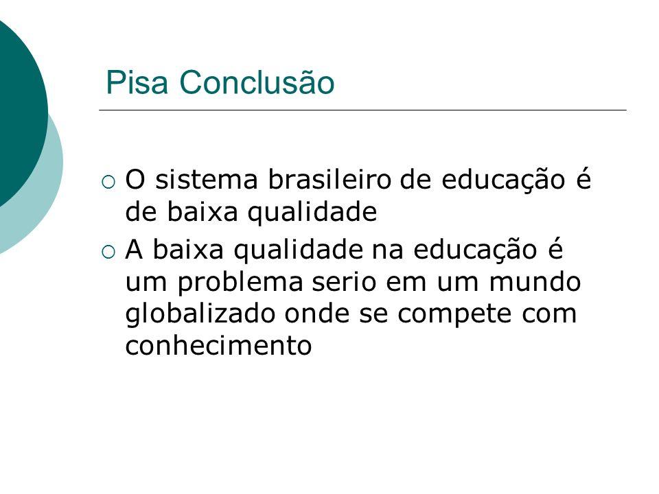 Pisa Conclusão O sistema brasileiro de educação é de baixa qualidade A baixa qualidade na educação é um problema serio em um mundo globalizado onde se compete com conhecimento