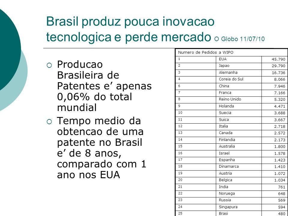 Brasil produz pouca inovacao tecnologica e perde mercado O Globo 11/07/10 Producao Brasileira de Patentes e apenas 0,06% do total mundial Tempo medio da obtencao de uma patente no Brasil e de 8 anos, comparado com 1 ano nos EUA Numero de Pedidos a WIPO 1 EUA 45.790 2 Japao 29.790 3 Alemanha 16.736 4 Coreia do Sul 8.066 6 China 7.946 7 Franca 7.166 8 Reino Unido 5.320 9 Holanda 4.471 10 Suecia 3.688 11 Suica 3.667 12 Italia 2.718 13 Canada 2.572 14 Finlandia 2.173 15 Australia 1.800 16 Israel 1.578 17 Espanha 1.423 18 Dinamarca 1.410 19 Austria 1.072 20 Belgica 1.034 21 India 761 22 Noruega 648 23 Russia 569 24 Singapura 594 25 Brasi 480
