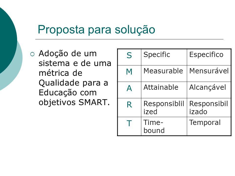 Proposta para solução Adoção de um sistema e de uma métrica de Qualidade para a Educação com objetivos SMART.