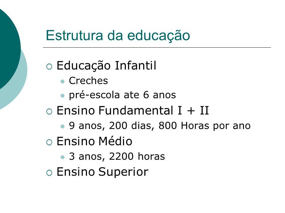 Estrutura da educação Educação Infantil Creches pré-escola ate 6 anos Ensino Fundamental I + II 9 anos, 200 dias, 800 Horas por ano Ensino Médio 3 anos, 2200 horas Ensino Superior