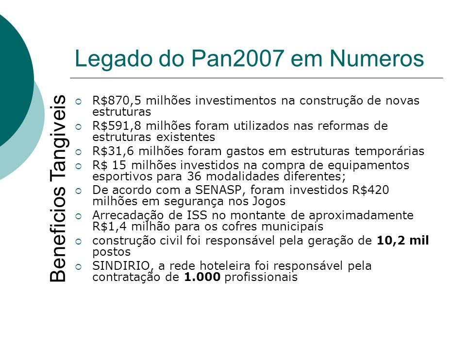 Legado do Pan2007 em Numeros 20,424 pessoas capacitadas diretamente em programas especificos de capacitacao 15,000 Voluntarios, 80,000 inscritos De acordo com a SENASP, foram investidos R$420 milhões em segurança nos Jogos Beneficios Intangiveis
