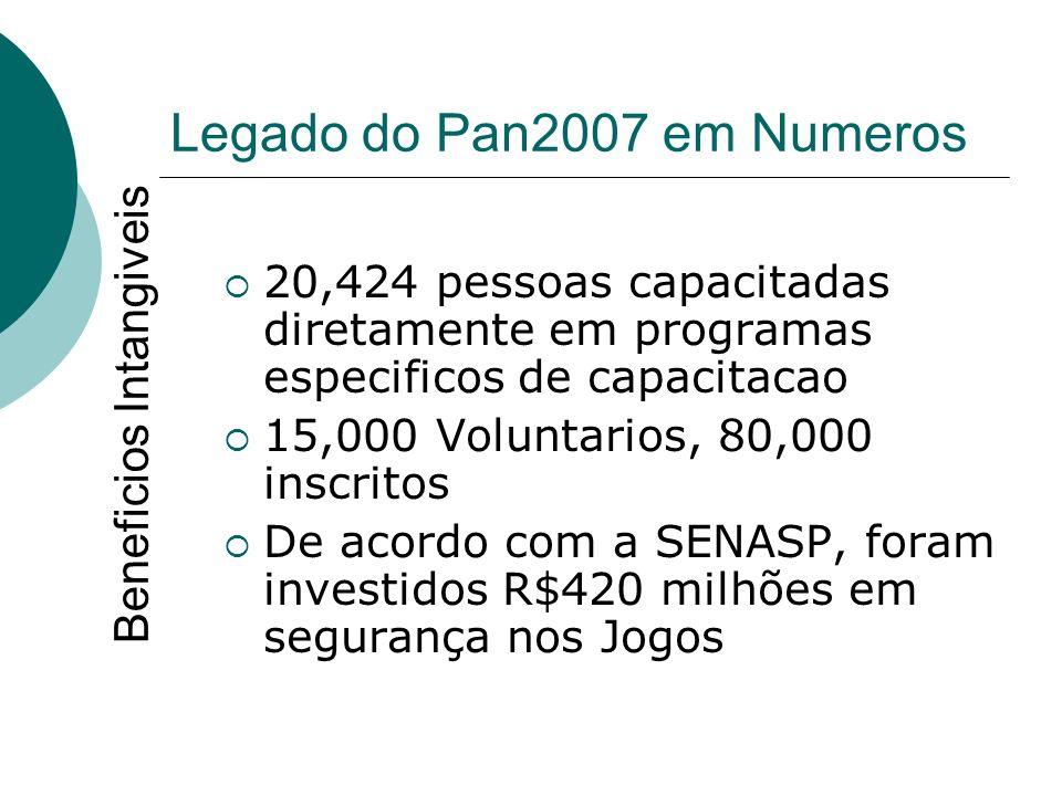 Legado do Pan2007 em Numeros 20,424 pessoas capacitadas diretamente em programas especificos de capacitacao 15,000 Voluntarios, 80,000 inscritos De ac