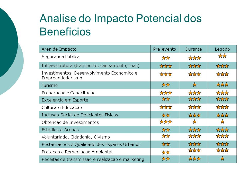 Analise do Impacto Potencial dos Beneficios Area de ImpactoPre-eventoDuranteLegadp Seguranca Publica Infra-estrutura (transporte, saneamento, ruas) In