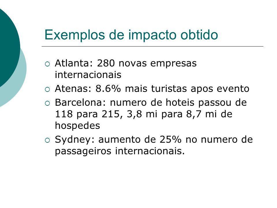Exemplos de impacto obtido Atlanta: 280 novas empresas internacionais Atenas: 8.6% mais turistas apos evento Barcelona: numero de hoteis passou de 118