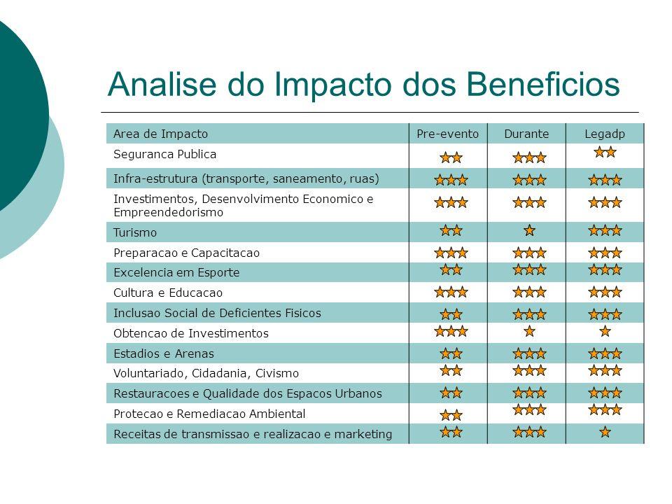 Analise do Impacto dos Beneficios Area de ImpactoPre-eventoDuranteLegadp Seguranca Publica Infra-estrutura (transporte, saneamento, ruas) Investimento