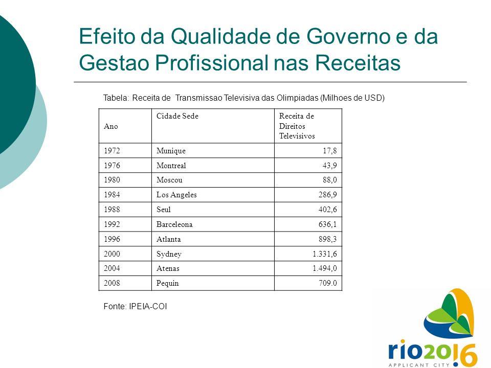 Efeito da Qualidade de Governo e da Gestao Profissional nas Receitas Tabela: Receita de Transmissao Televisiva das Olimpiadas (Milhoes de USD) Ano Cid