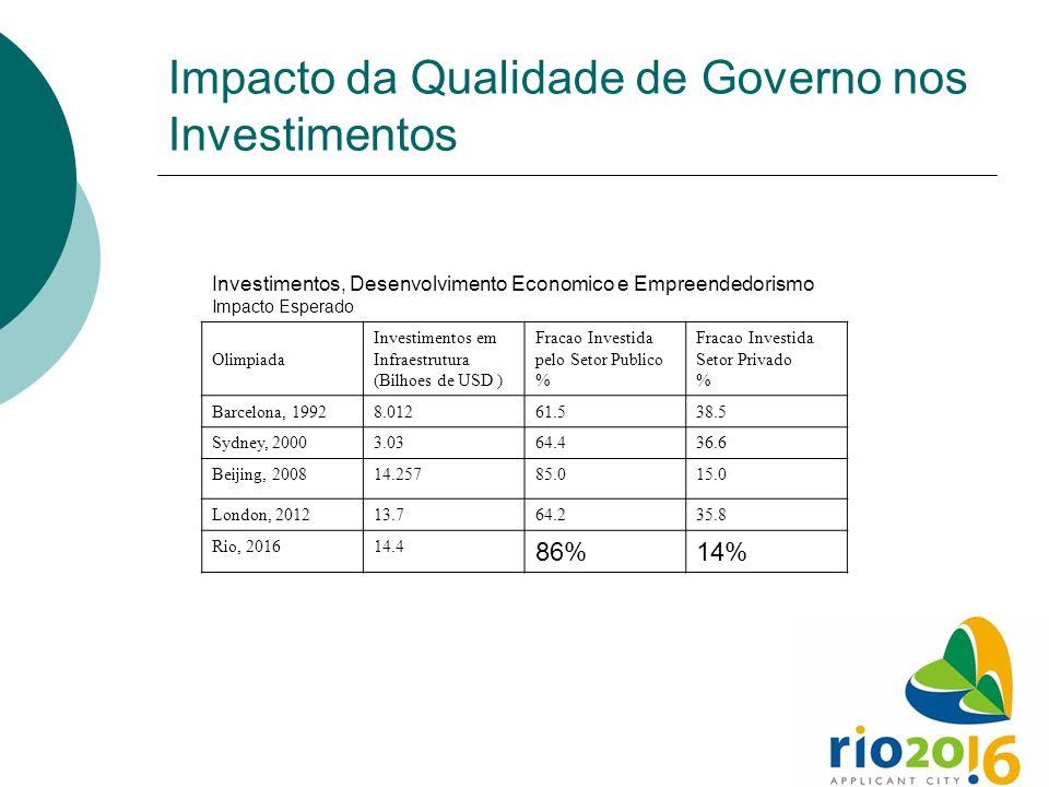 Impacto da Qualidade de Governo nos Investimentos Investimentos, Desenvolvimento Economico e Empreendedorismo Impacto Esperado Olimpiada Investimentos